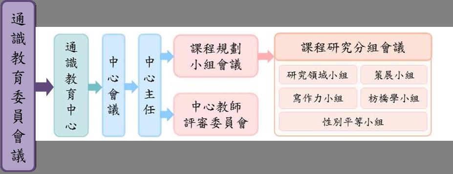 通識教育中心組織架構圖