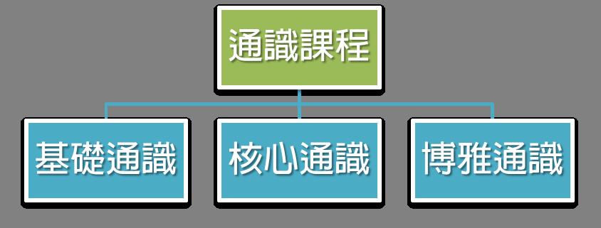 通識教育正式課程結構圖