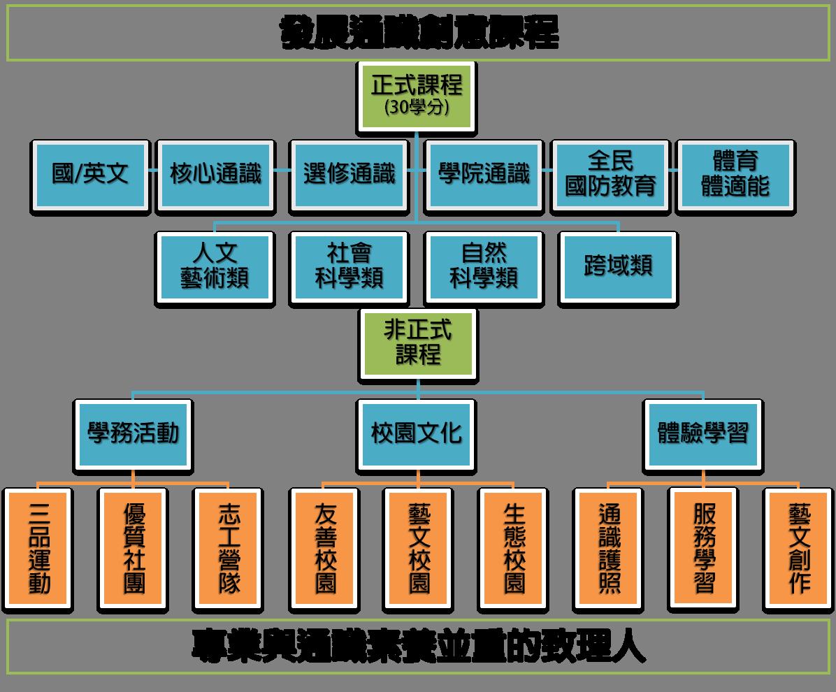 本校通識課程結構圖