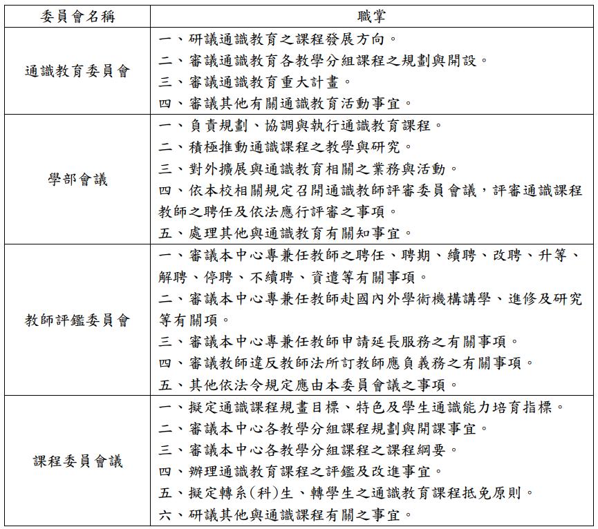 通識教育學部各委員會成員及執掌一覽表
