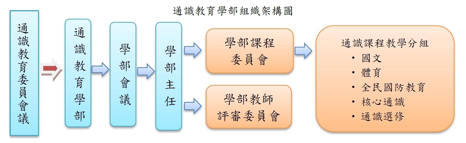 通識教育學部組織架構圖